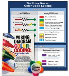 The Wiring Diagram Color Code Legend Poster and Marker Set